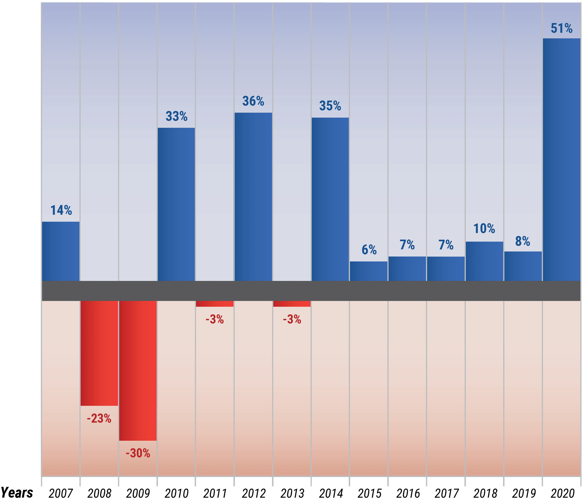 High-End Sales Volume, % Change, Year-to-Year